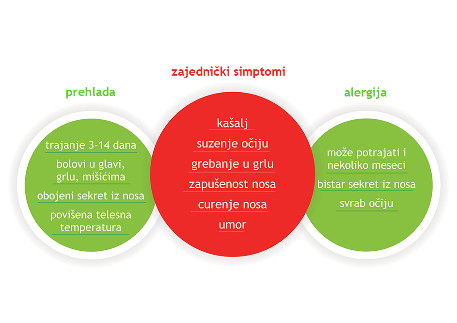 ApotekaPLUS-Alergije